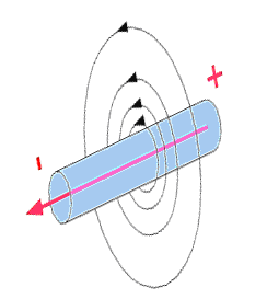 Fig.1 above showing the magnetic field radiating around a pipe or cable.